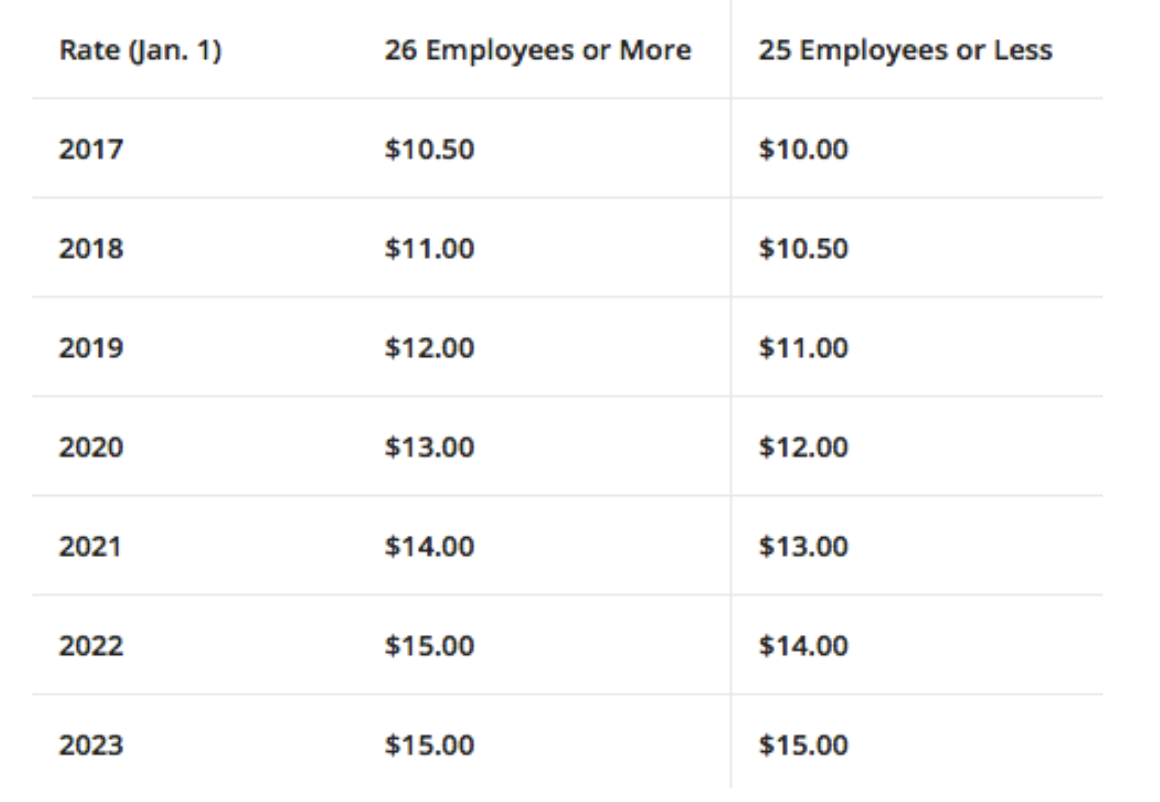 California Minimum Wage Chart