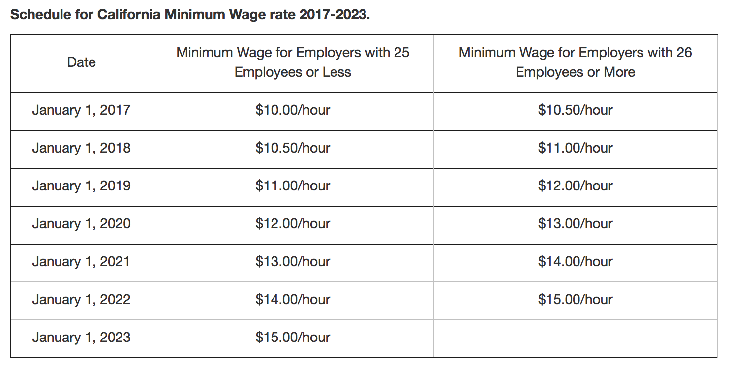 California minimum wage schedule