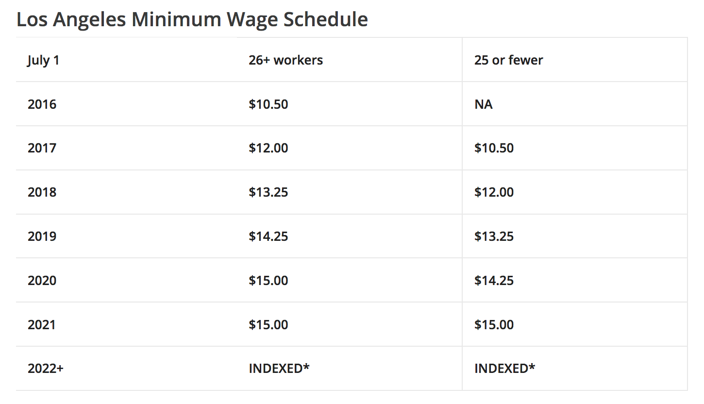 Los Angeles minimum wage schedule